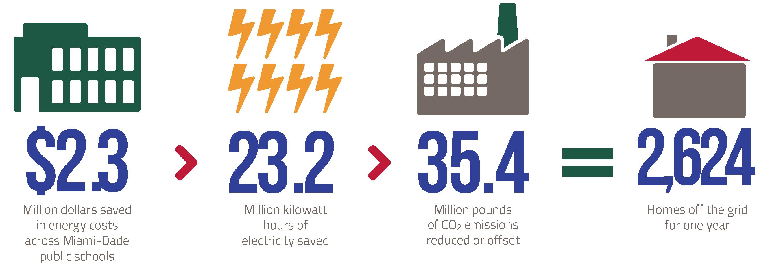 GSC savings infographic_2015-16