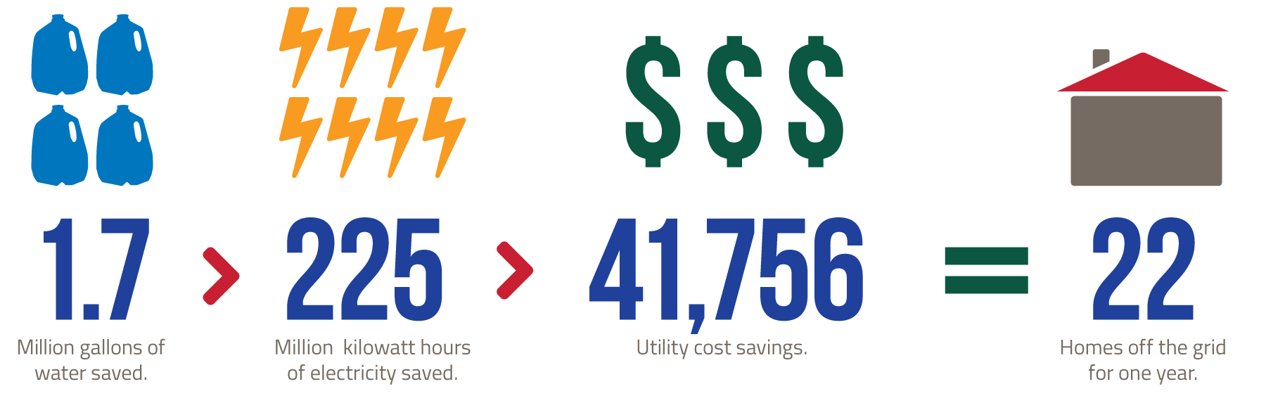 infographic-we-lab-savings2014