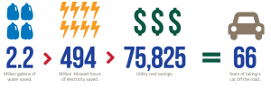 we lab infographic
