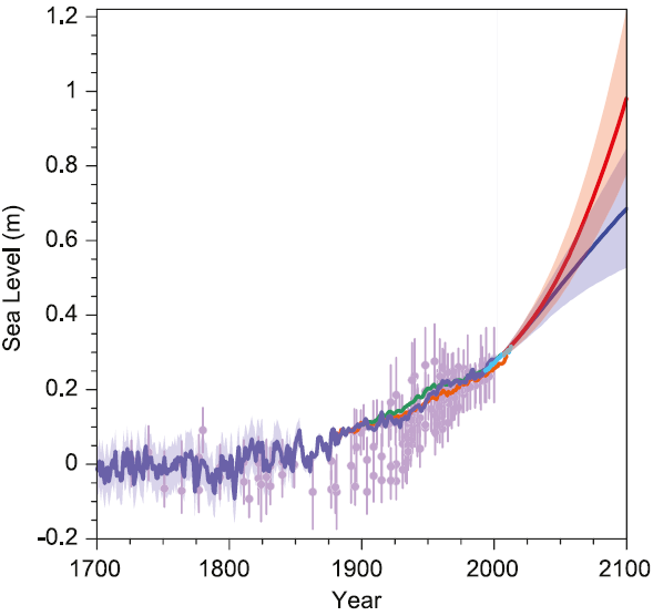 IPCC_AR5_13_27