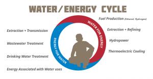 water-energynexus