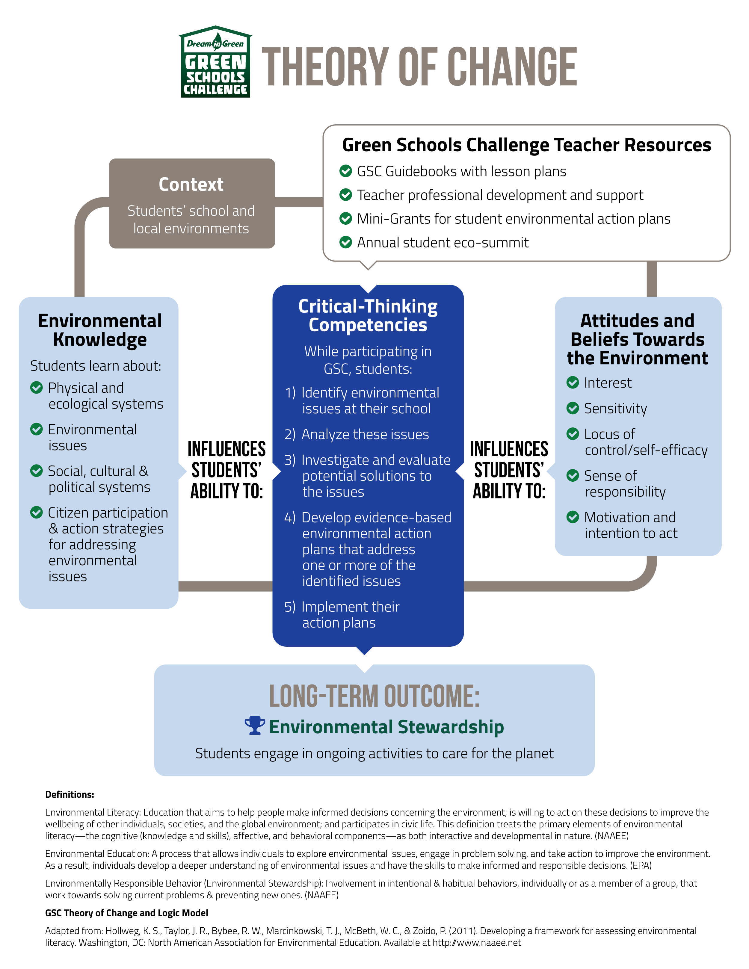 DIG Theory of Change